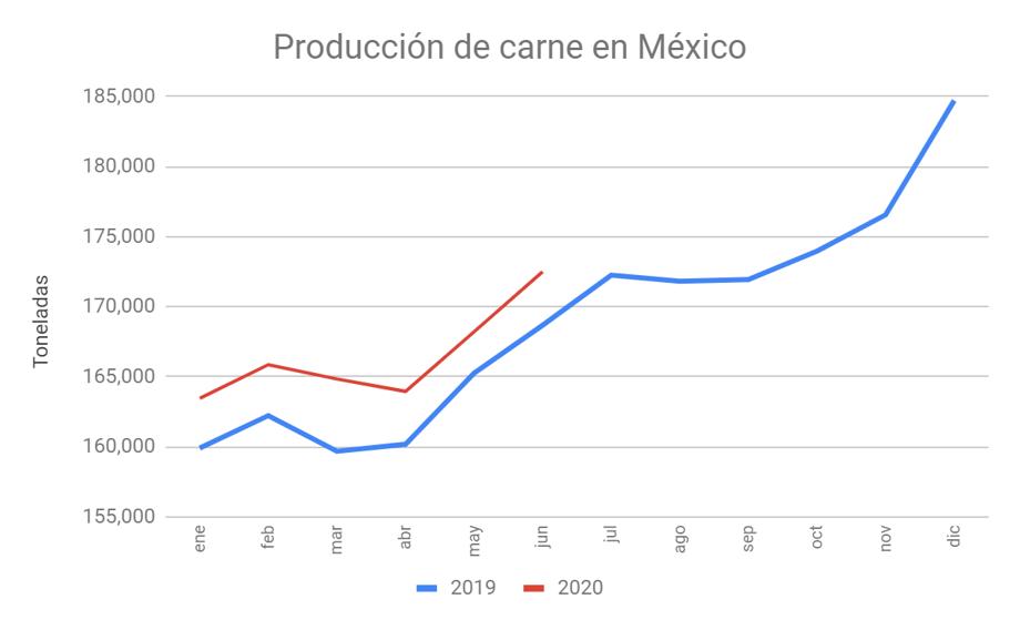 CarneMexicoAgosto
